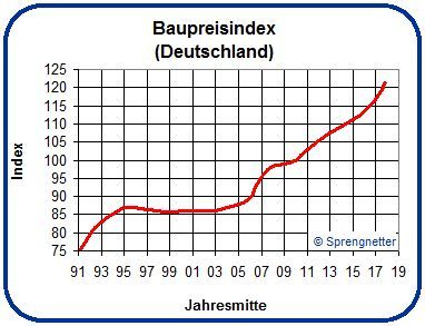 Baupreisindex im Mai um 4,1 Prozent gestiegen