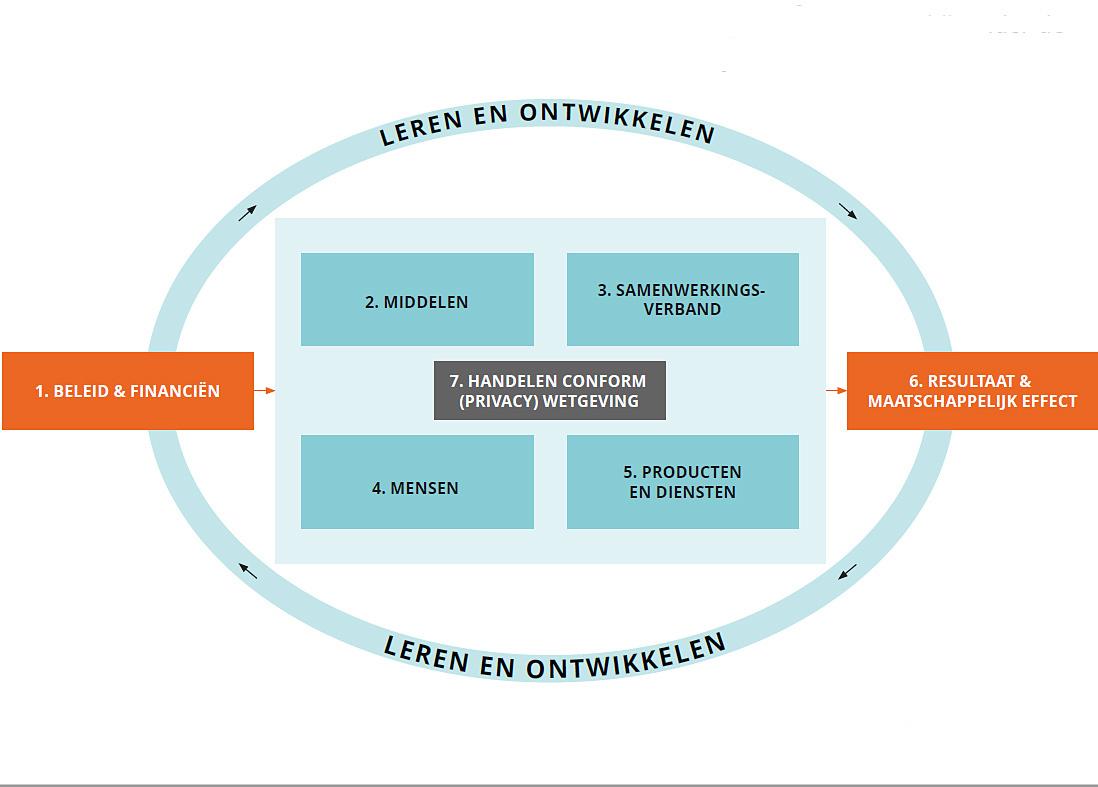 schema certificering